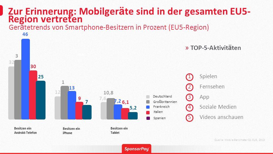 1234512345 Zur Erinnerung: Mobilger ä te sind in der gesamten EU5- Region vertreten Quelle: Mobile Barometer Q1 EU5, 2013 Ger ä tetrends von Smartphon