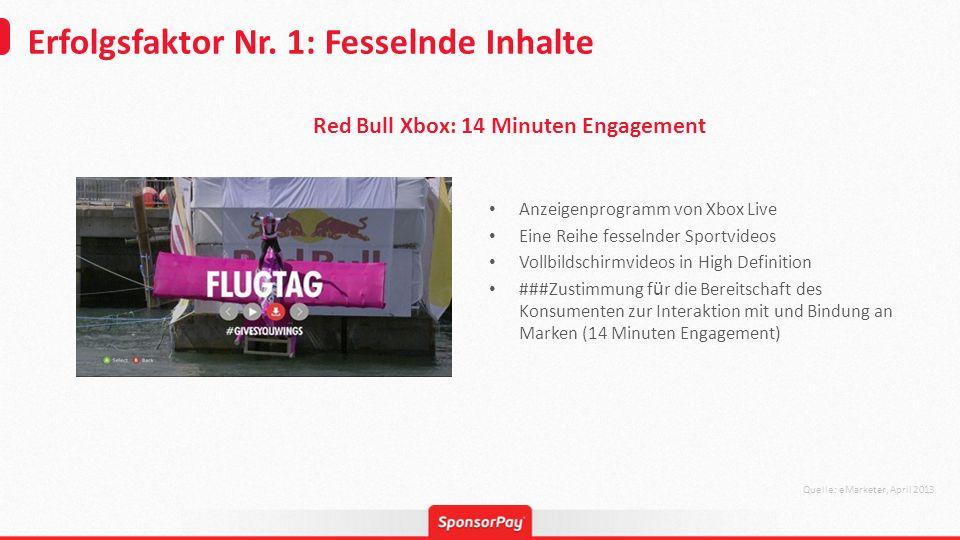 Erfolgsfaktor Nr. 1: Fesselnde Inhalte Quelle: eMarketer, April 2013 Anzeigenprogramm von Xbox Live Eine Reihe fesselnder Sportvideos Vollbildschirmvi