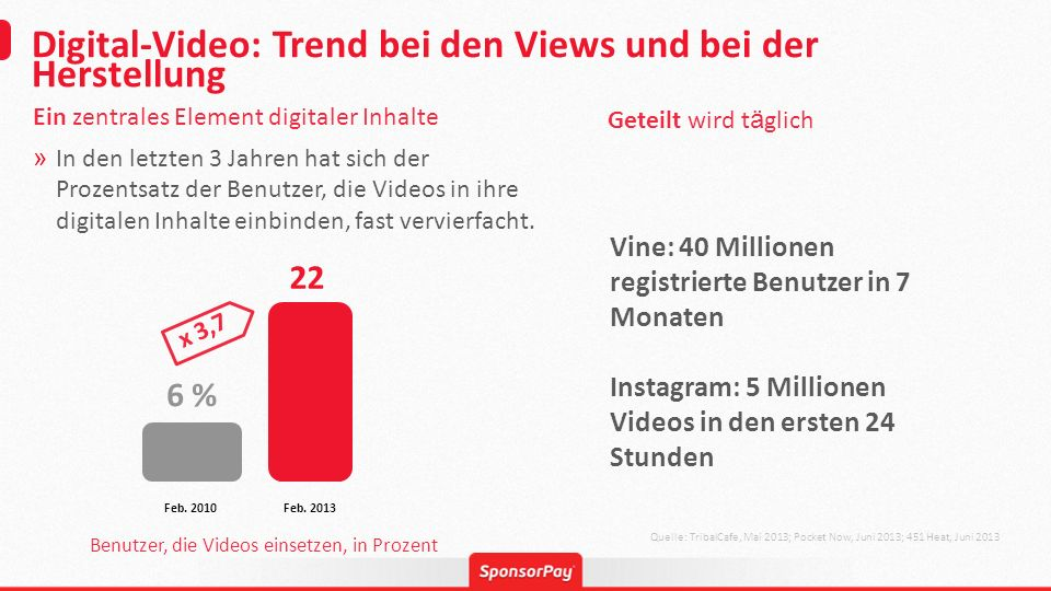 Digital-Video: Trend bei den Views und bei der Herstellung Quelle: TribalCafe, Mai 2013; Pocket Now, Juni 2013; 451 Heat, Juni 2013 Ein zentrales Elem