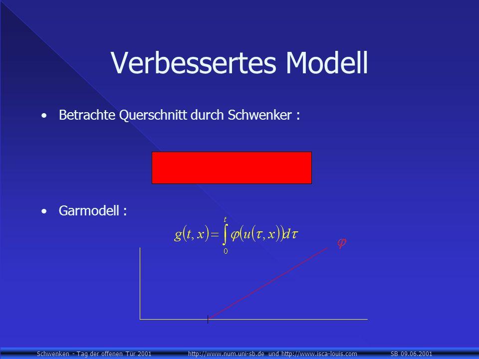 Schwenken - Tag der offenen Tür 2001 http://www.num.uni-sb.de und http://www.isca-louis.com SB 09.06.2001 Verbessertes Modell Betrachte Querschnitt durch Schwenker : Garmodell :