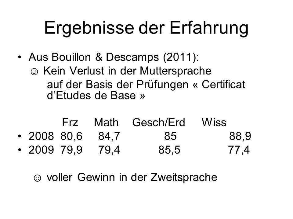 Ergebnisse der Erfahrung Aus Bouillon & Descamps (2011): Kein Verlust in der Muttersprache auf der Basis der Prüfungen « Certificat dEtudes de Base »