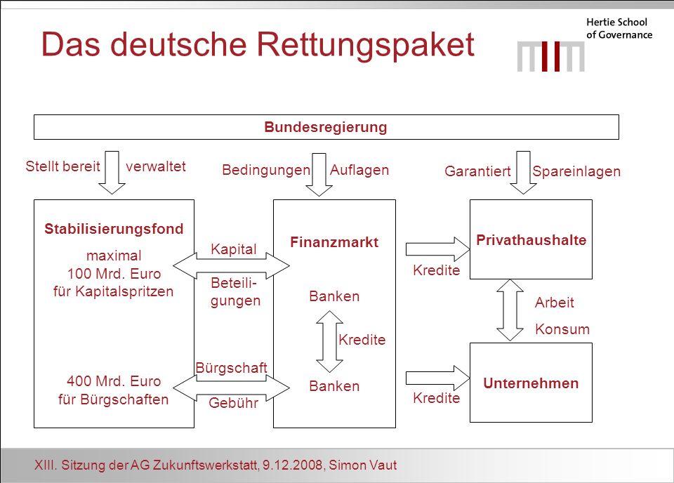 XIII. Sitzung der AG Zukunftswerkstatt, 9.12.2008, Simon Vaut Das deutsche Rettungspaket Bundesregierung Stabilisierungsfond maximal 100 Mrd. Euro für