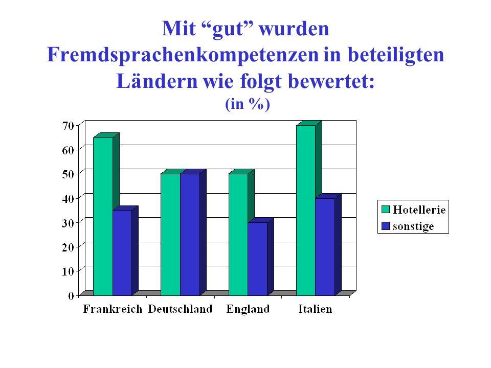 Mit gut wurden Fremdsprachenkompetenzen in beteiligten Ländern wie folgt bewertet: (in %)