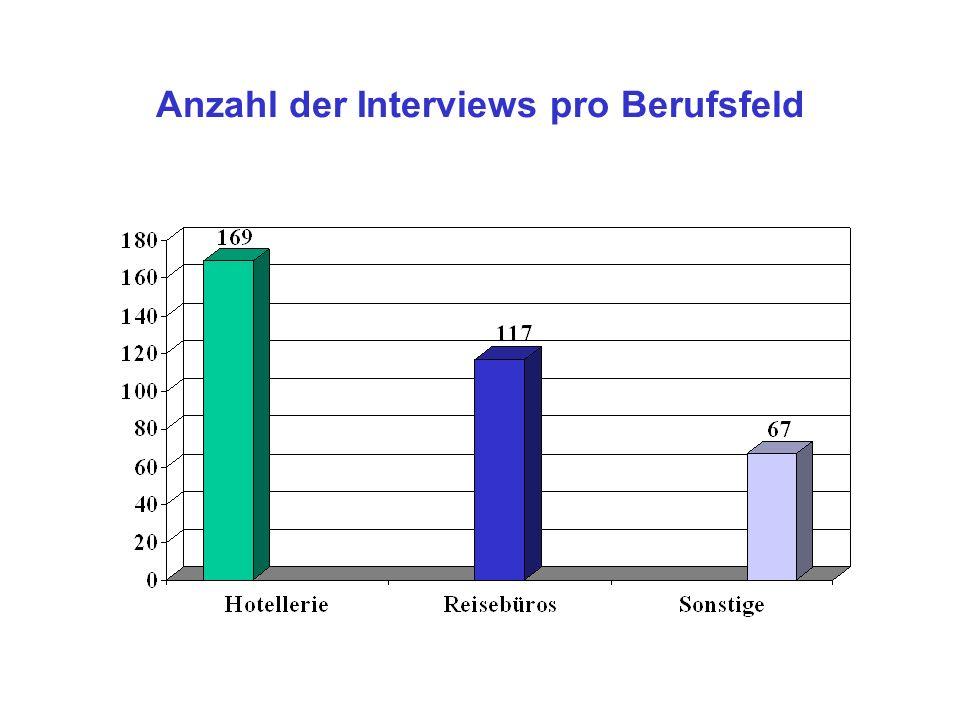 Anzahl der Interviews pro Berufsfeld