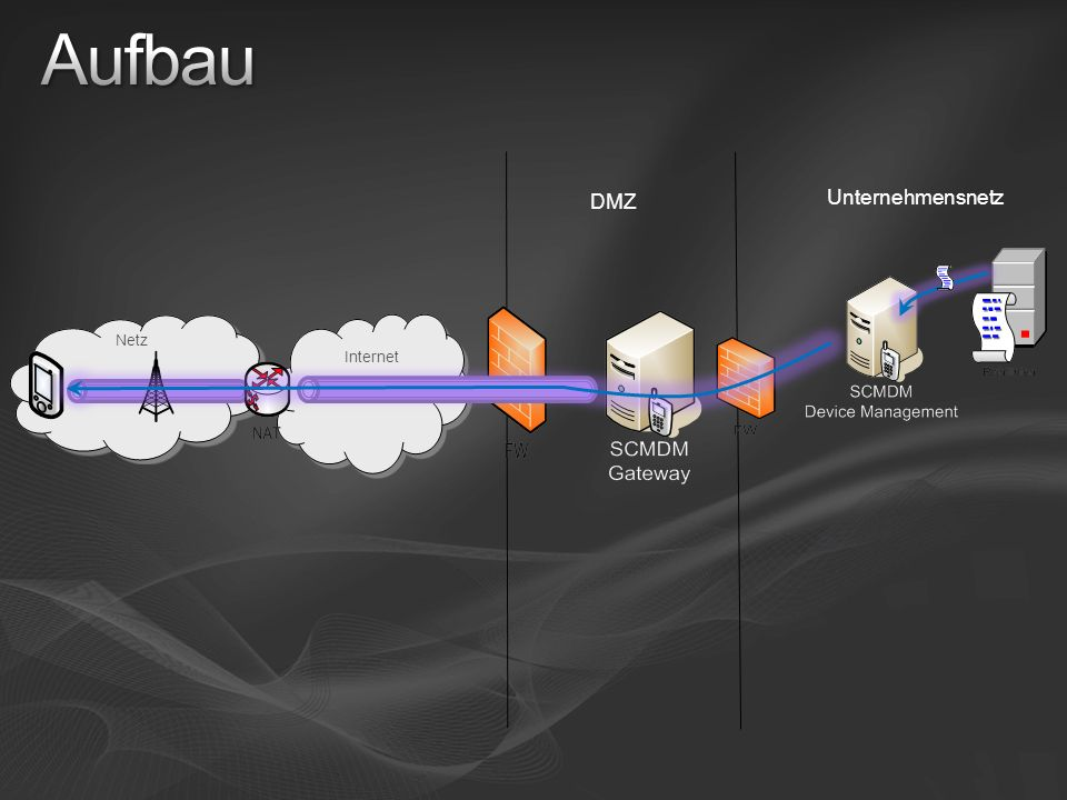 25 DMZ Netz Unternehmensnetz Internet