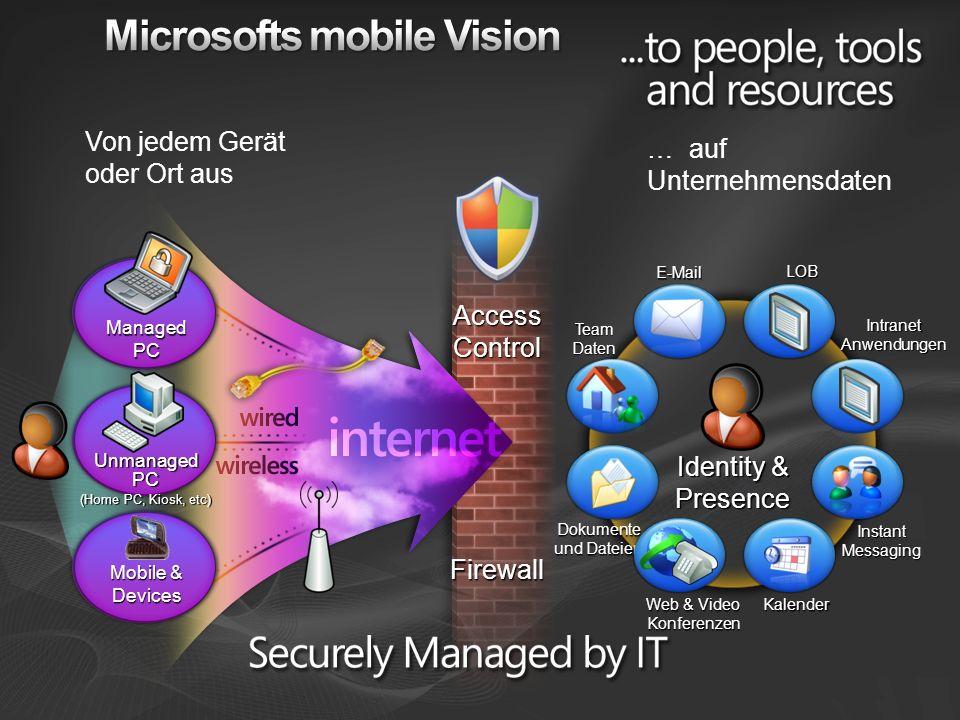 Access Control Firewall Unmanaged PC (Home PC, Kiosk, etc) Managed PC Mobile & Devices TeamDaten E-Mail Web & Video Konferenzen Dokumente und Dateien