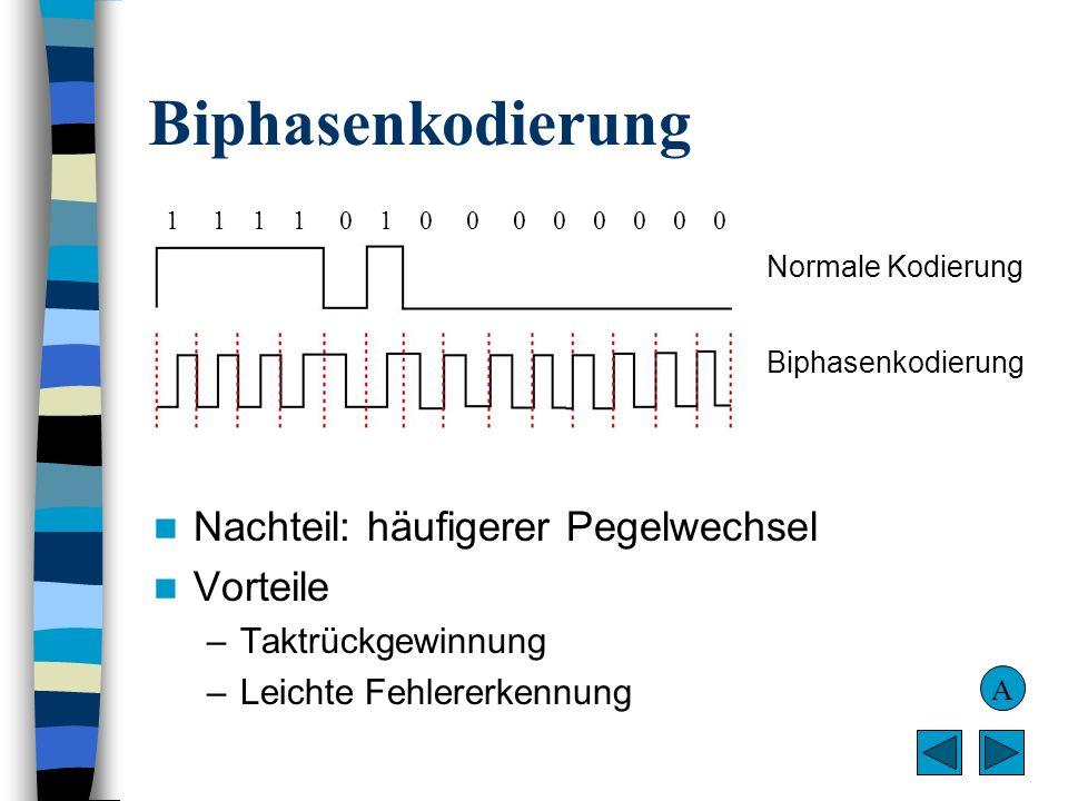 Biphasenkodierung Nachteil: häufigerer Pegelwechsel Vorteile –Taktrückgewinnung –Leichte Fehlererkennung A Normale Kodierung Biphasenkodierung 1 1 1 1