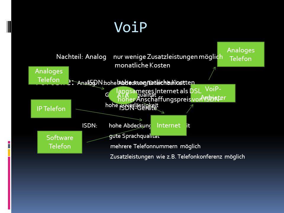 VoiP Vorteile: Analog: hohe Abdeckung/Erreichbarkeit Gute Sprachqualität hohe Zuverlässigkeit ISDN: hohe Abdeckung/Erreichbarkeit gute Sprachqualität