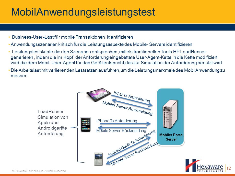 12 © Hexaware Technologies. All rights reserved. MobilAnwendungsleistungstest Business-User -Last für mobile Transaktionen identifizieren Anwendungssz