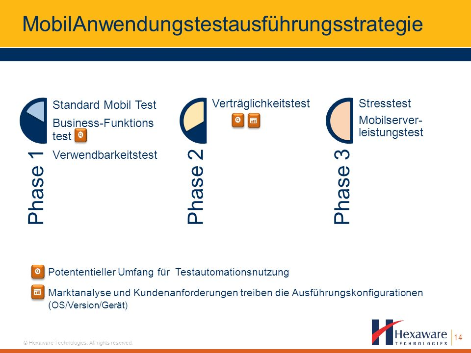 14 © Hexaware Technologies. All rights reserved. MobilAnwendungstestausführungsstrategie Phase 1 Standard Mobil Test Business-Funktions test Verwendba