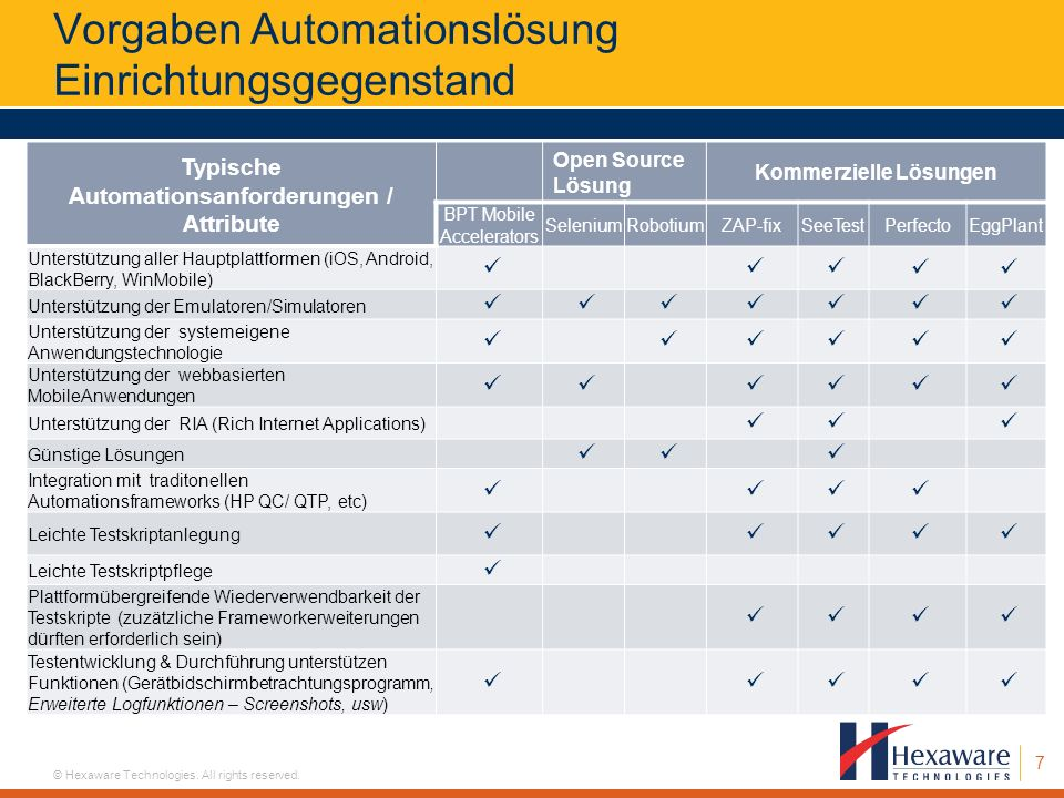 7 © Hexaware Technologies. All rights reserved. Vorgaben Automationslösung Einrichtungsgegenstand Typische Automationsanforderungen / Attribute Open S