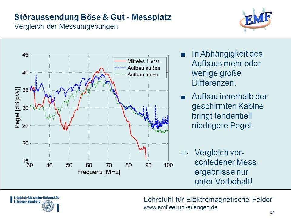 24 Lehrstuhl für Elektromagnetische Felder www.emf.eei.uni-erlangen.de Störaussendung Böse & Gut - Messplatz Vergleich der Messumgebungen In Abhängigkeit des Aufbaus mehr oder wenige große Differenzen.