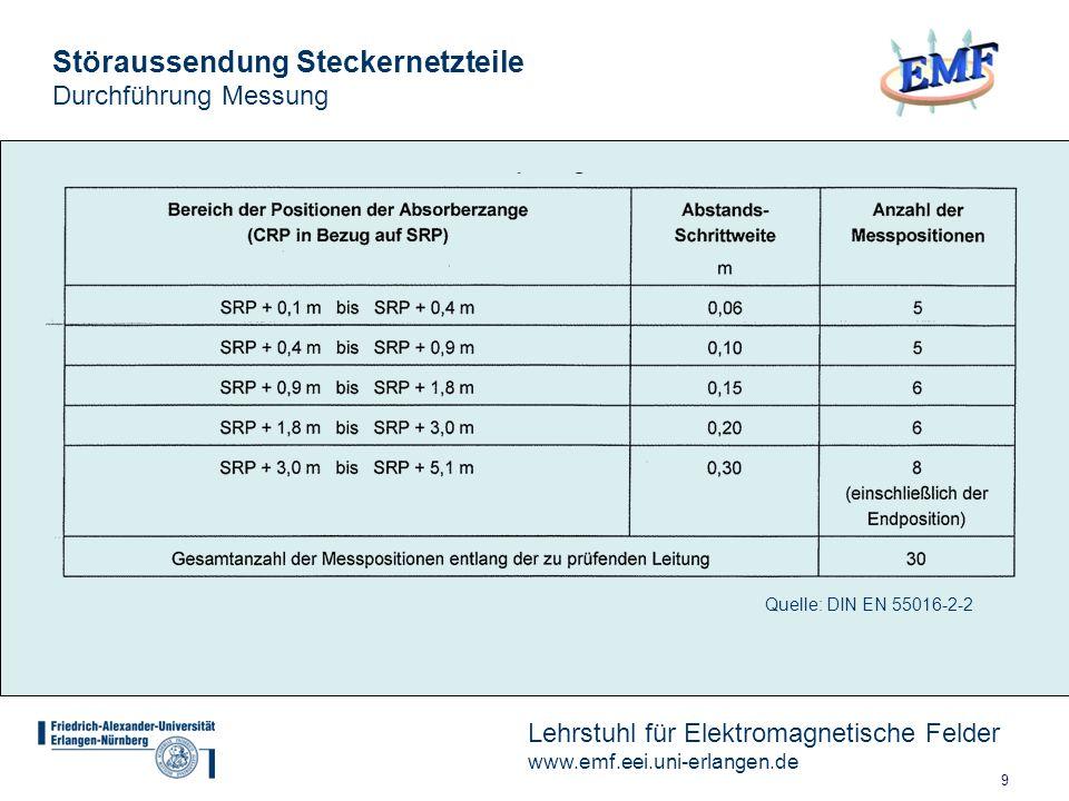 9 Lehrstuhl für Elektromagnetische Felder www.emf.eei.uni-erlangen.de Störaussendung Steckernetzteile Durchführung Messung Quelle: DIN EN 55016-2-2