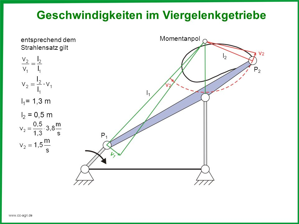 www.cc-agri.de entsprechend dem Strahlensatz gilt l 1 = 1,3 m l 2 = 0,5 m Geschwindigkeiten im Viergelenkgetriebe P1P1 v1v1 P2P2 l1l1 v2v2 Momentanpol