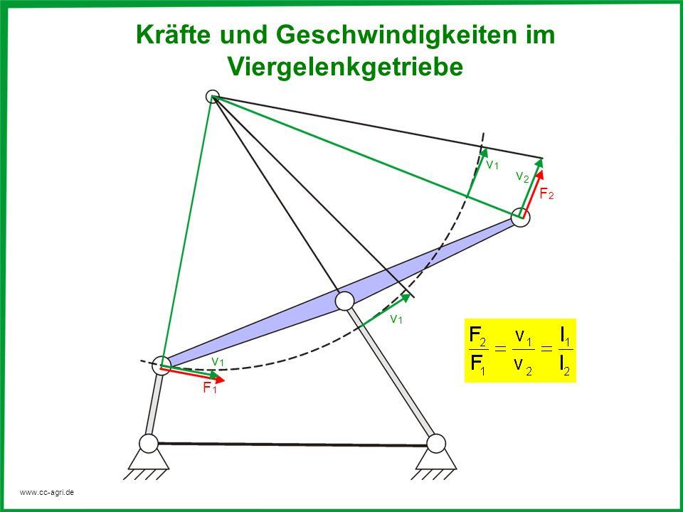 www.cc-agri.de Kräfte und Geschwindigkeiten im Viergelenkgetriebe v1v1 F1F1 F2F2 v1v1 v1v1 v2v2