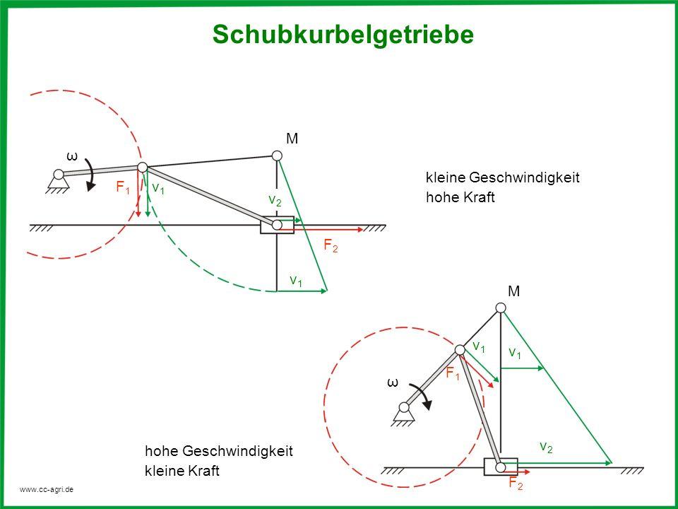 www.cc-agri.de Schubkurbelgetriebe kleine Geschwindigkeit hohe Kraft hohe Geschwindigkeit kleine Kraft M M v1v1 v1v1 F2F2 F1F1 ω ω v1v1 F1F1 v2v2 v2v2