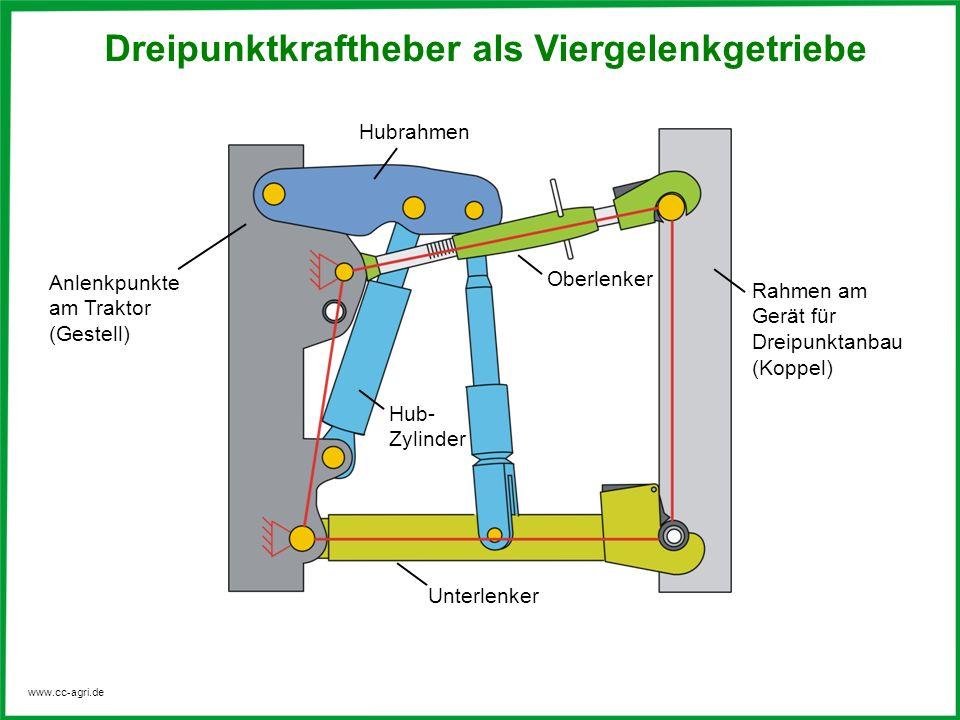 www.cc-agri.de Hubrahmen Hub- Zylinder Rahmen am Gerät für Dreipunktanbau (Koppel) Anlenkpunkte am Traktor (Gestell) Dreipunktkraftheber als Viergelen