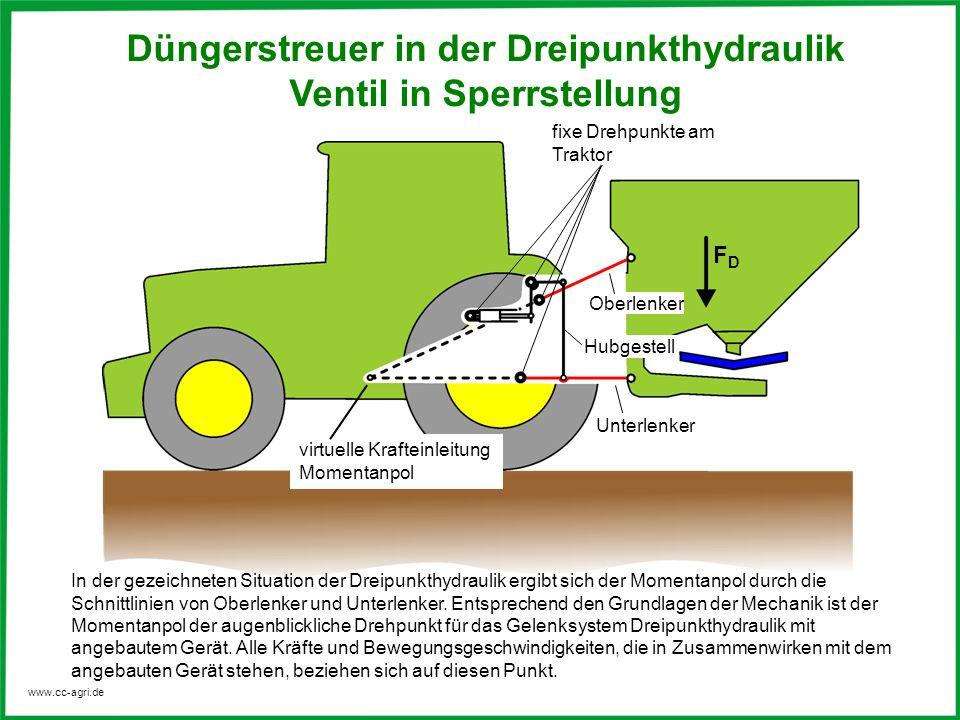 www.cc-agri.de Oberlenker Unterlenker Hubgestell fixe Drehpunkte am Traktor FDFD Düngerstreuer in der Dreipunkthydraulik Ventil in Sperrstellung In de