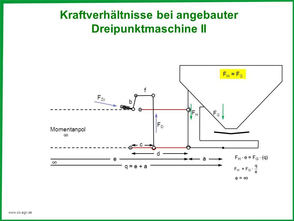 www.cc-agri.de Kraftverhältnisse bei angebauter Dreipunktmaschine II d e + a FDFD FGFG F Zy Momentanpol b f FHFH e F H = F G c a Kraftverhältnisse bei
