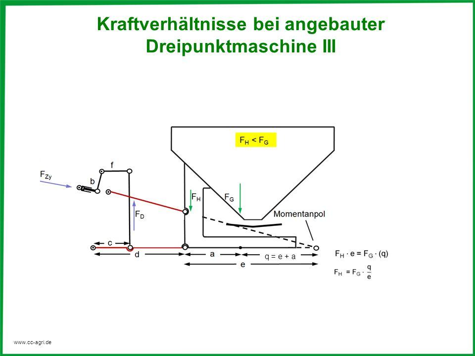 www.cc-agri.de Kraftverhältnisse bei angebauter Dreipunktmaschine II Kraftverhältnisse bei angebauter Dreipunktmaschine III q = e + a