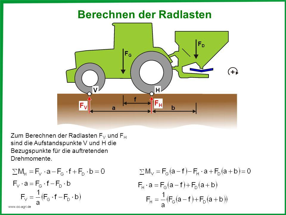 www.cc-agri.de Zum Berechnen der Radlasten F V und F H sind die Aufstandspunkte V und H die Bezugspunkte für die auftretenden Drehmomente. FDFD FGFG f