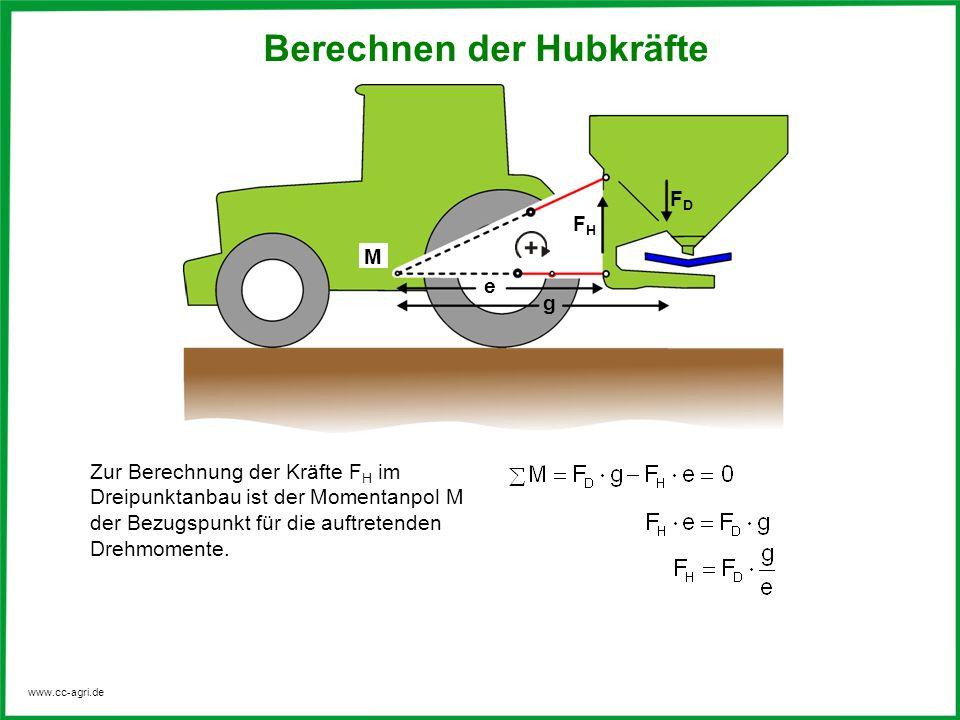 www.cc-agri.de M FDFD FHFH g e Zur Berechnung der Kräfte F H im Dreipunktanbau ist der Momentanpol M der Bezugspunkt für die auftretenden Drehmomente.