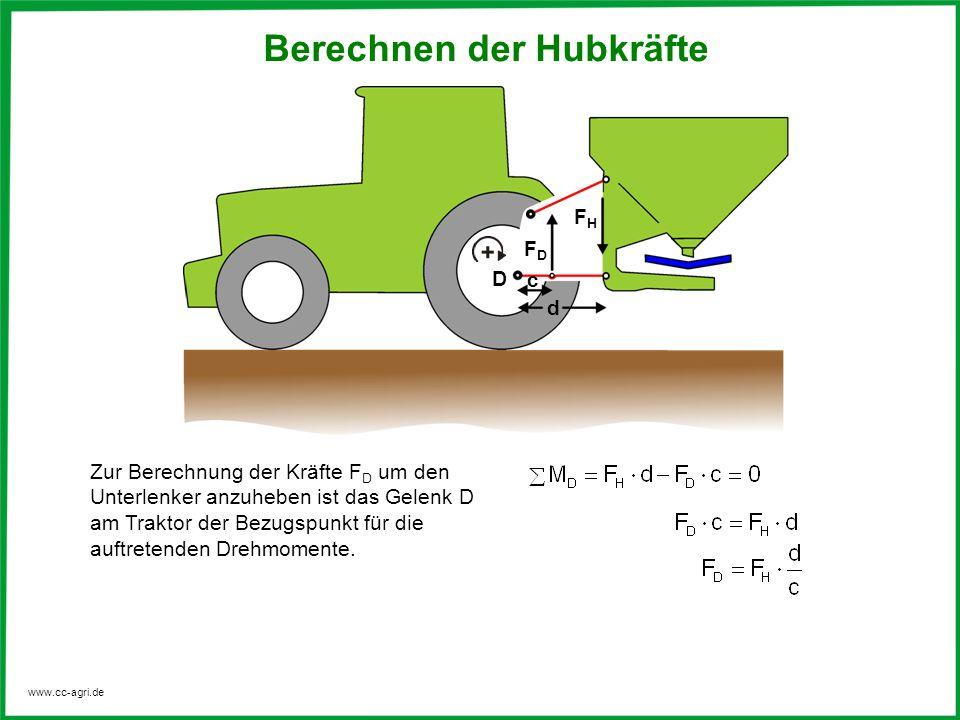 www.cc-agri.de c d FHFH D FDFD Zur Berechnung der Kräfte F D um den Unterlenker anzuheben ist das Gelenk D am Traktor der Bezugspunkt für die auftrete