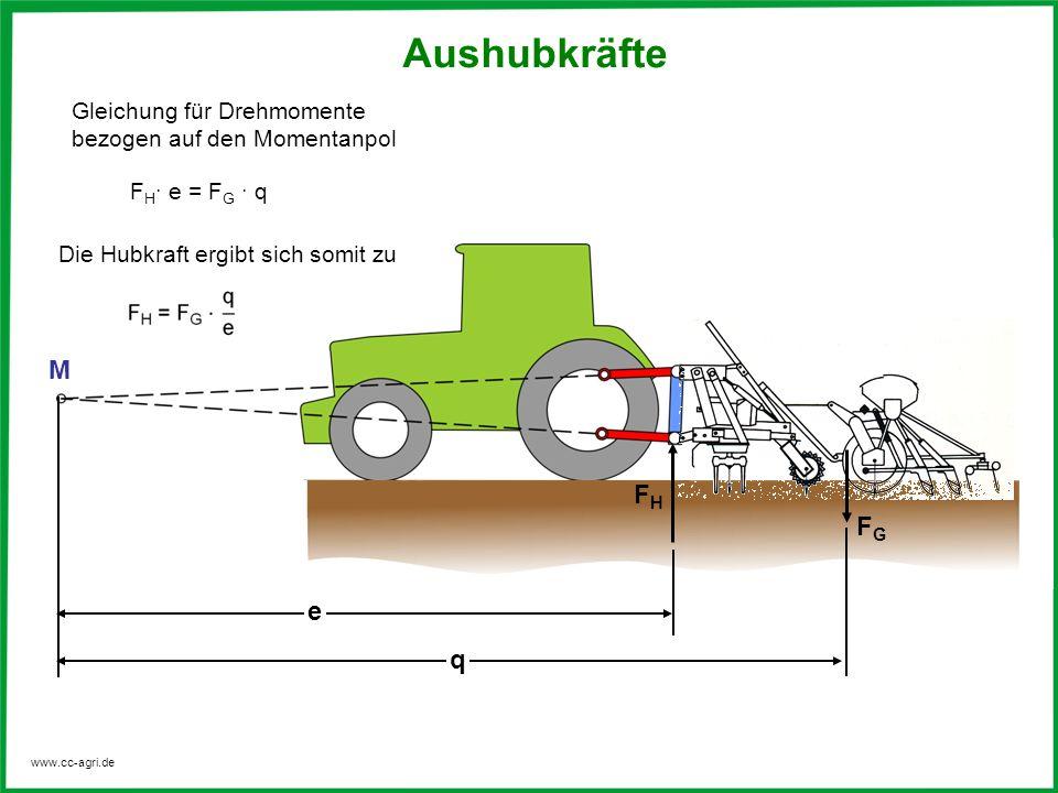 www.cc-agri.de Gleichung für Drehmomente bezogen auf den Momentanpol Die Hubkraft ergibt sich somit zu F H e = F G q M e q FHFH FGFG Aushubkräfte