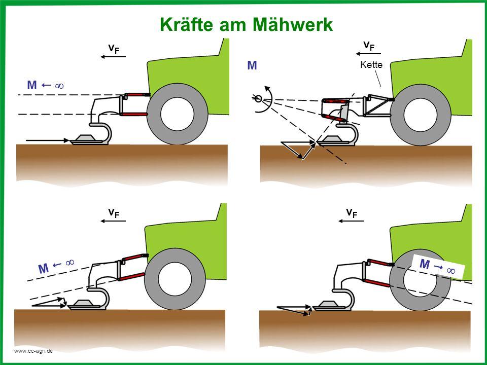 www.cc-agri.de M vFvF M M vFvF vFvF Kette M vFvF Kräfte am Mähwerk