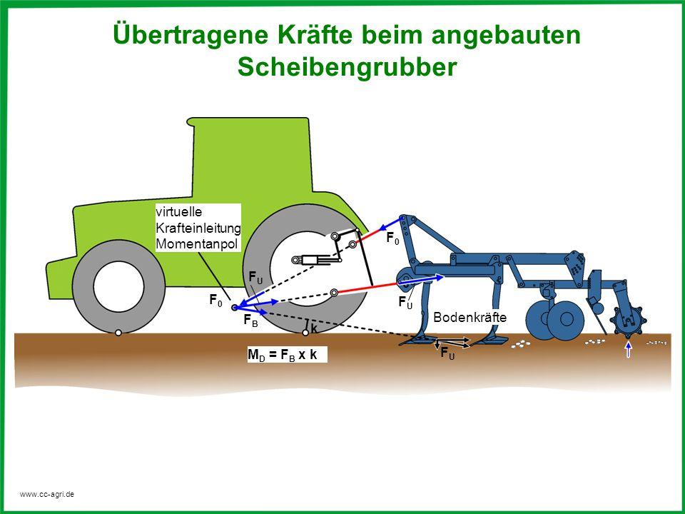 www.cc-agri.de virtuelle Krafteinleitung Momentanpol Bodenkräfte M D = F B x k k FUFU F0F0 FUFU FBFB F0F0 FUFU Übertragene Kräfte beim angebauten Sche