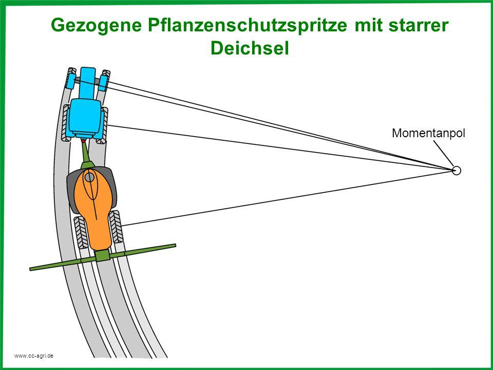 www.cc-agri.de Momentanpol Gezogene Pflanzenschutzspritze mit starrer Deichsel