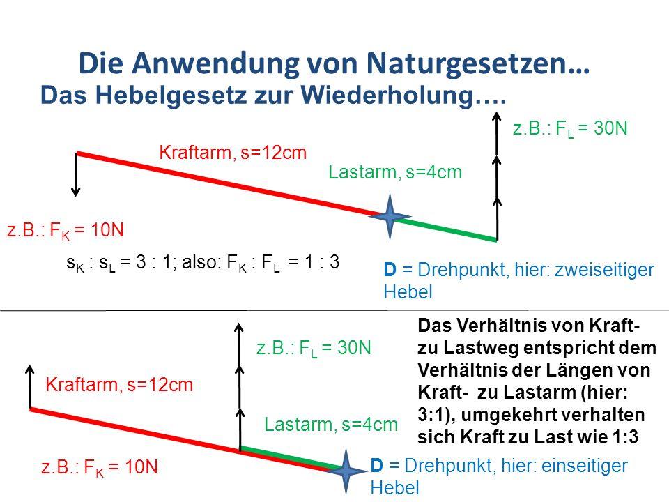 Die Anwendung von Naturgesetzen… Das Hebelgesetz zur Wiederholung…. Kraftarm, s=12cm Lastarm, s=4cm s K : s L = 3 : 1; also: F K : F L = 1 : 3 z.B.: F