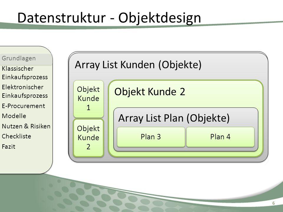 Datenstruktur - Objektdesign 6 Grundlagen Klassischer Einkaufsprozess Elektronischer Einkaufsprozess E-Procurement Modelle Nutzen & Risiken Checkliste