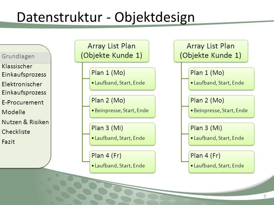 Datenstruktur - Objektdesign 7 Grundlagen Klassischer Einkaufsprozess Elektronischer Einkaufsprozess E-Procurement Modelle Nutzen & Risiken Checkliste