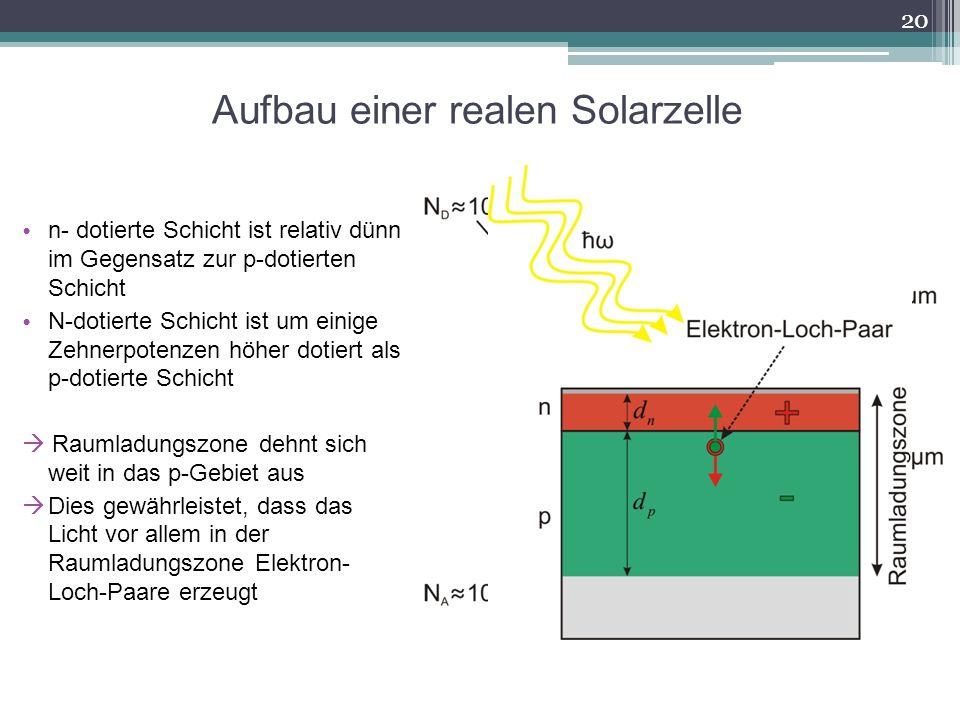Aufbau einer realen Solarzelle n- dotierte Schicht ist relativ dünn im Gegensatz zur p-dotierten Schicht N-dotierte Schicht ist um einige Zehnerpotenz