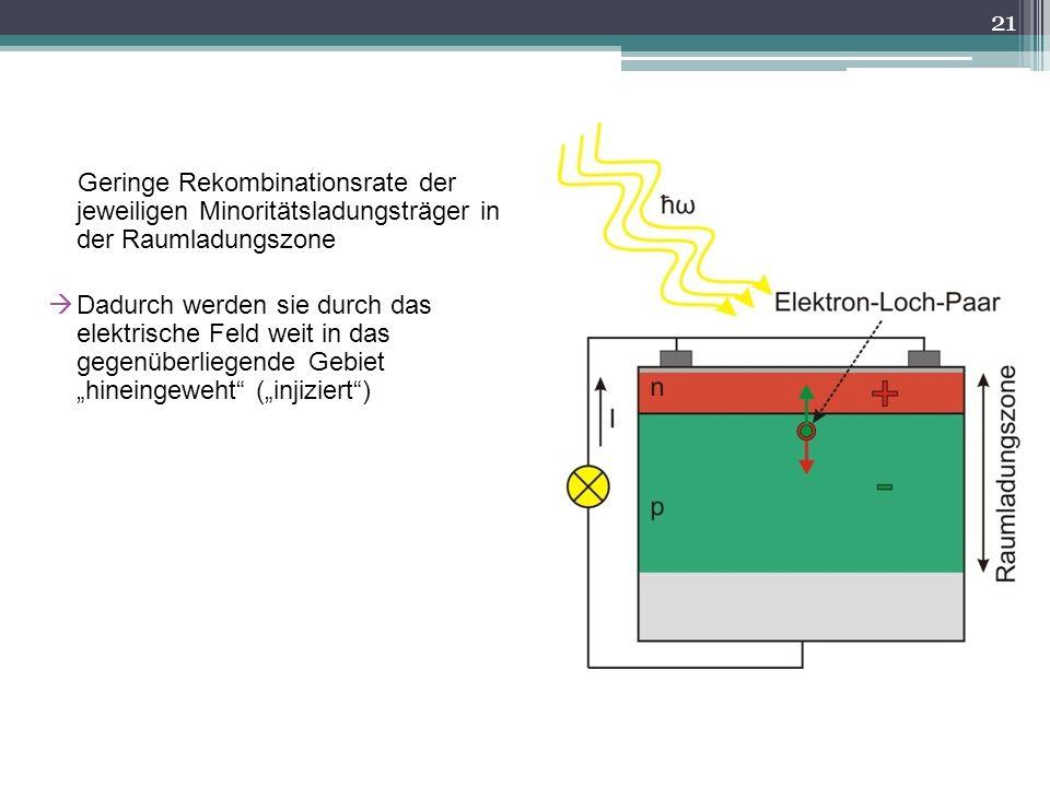 Geringe Rekombinationsrate der jeweiligen Minoritätsladungsträger in der Raumladungszone Dadurch werden sie durch das elektrische Feld weit in das geg