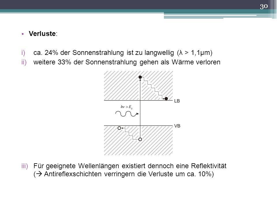 30 Verluste: i)ca. 24% der Sonnenstrahlung ist zu langwellig (λ > 1,1μm) ii)weitere 33% der Sonnenstrahlung gehen als Wärme verloren iii)Für geeignete