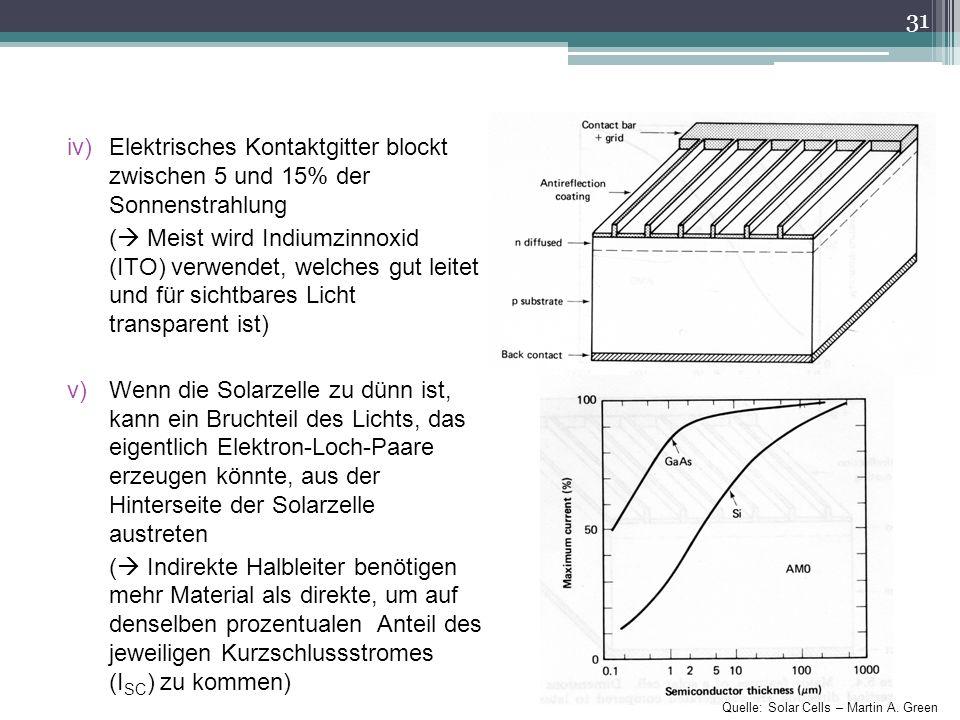 iv)Elektrisches Kontaktgitter blockt zwischen 5 und 15% der Sonnenstrahlung ( Meist wird Indiumzinnoxid (ITO) verwendet, welches gut leitet und für si