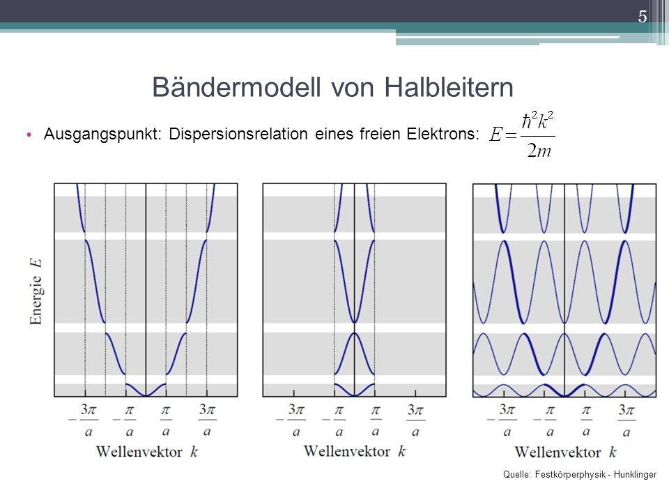 Halbleiter/Isolatoren sind Materialien, bei denen die Fermienergie in einer Bandlücke liegt Für T=0 ist der Halbleiter ein Isolator Erhöhung von σ durch Erhöhung der Temperatur, Dotierung mit Fremdatomen, Lichteinstrahlung HalbleiterIsolator EgEg < 3eV> 3eV 6 Quelle: Festkörperphysik – Hunklinger