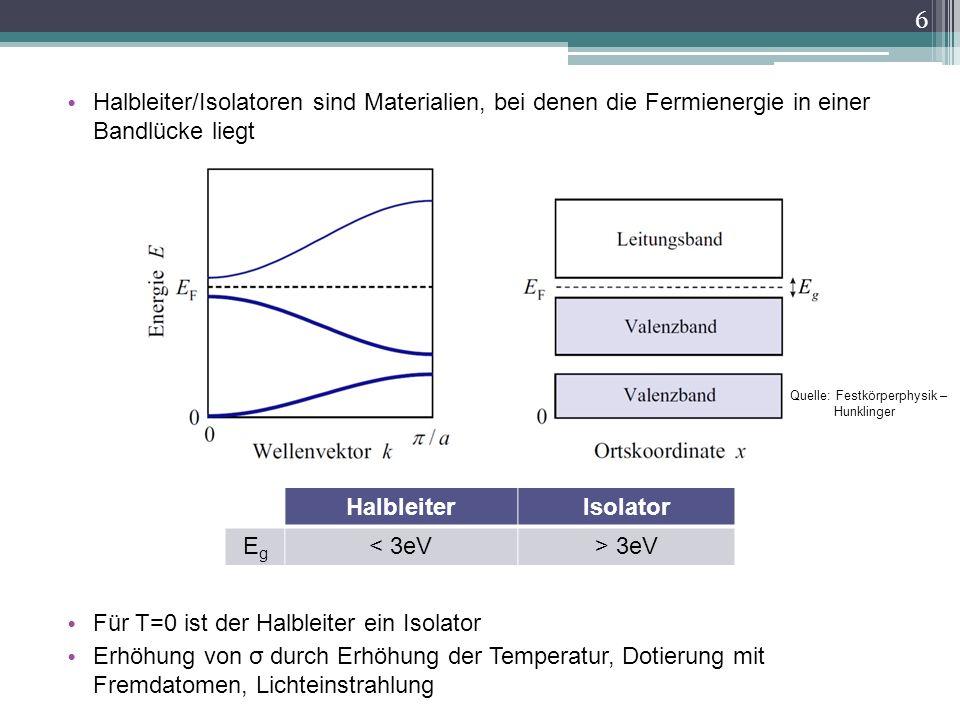 Halbleiter/Isolatoren sind Materialien, bei denen die Fermienergie in einer Bandlücke liegt Für T=0 ist der Halbleiter ein Isolator Erhöhung von σ dur