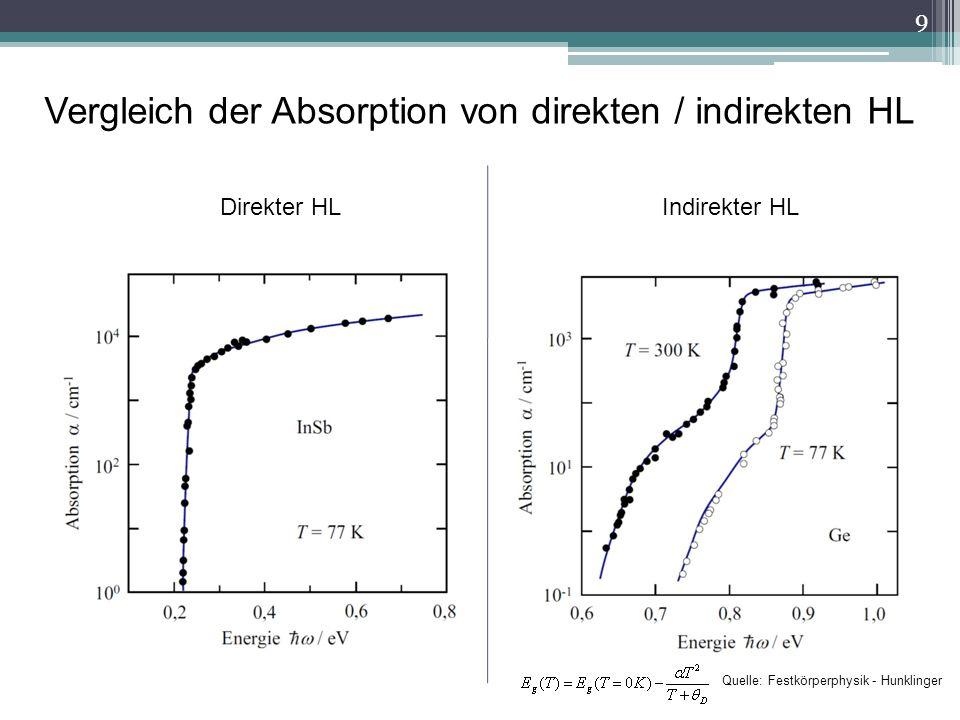 Vergleich der Absorption von direkten / indirekten HL 9 Direkter HLIndirekter HL Quelle: Festkörperphysik - Hunklinger
