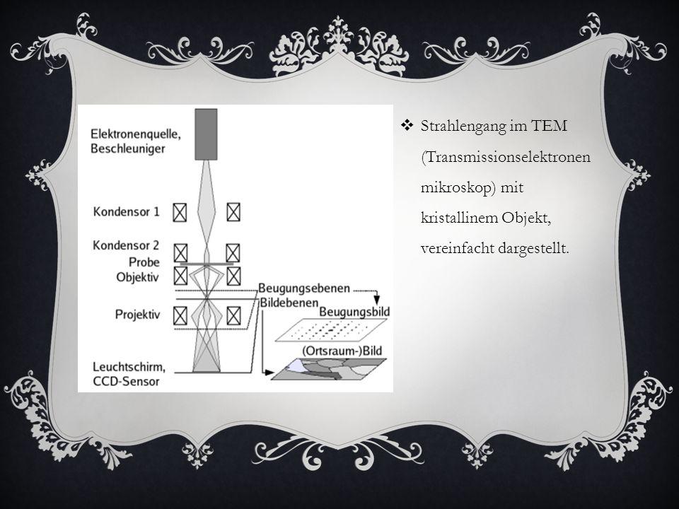 Strahlengang im TEM (Transmissionselektronen mikroskop) mit kristallinem Objekt, vereinfacht dargestellt.