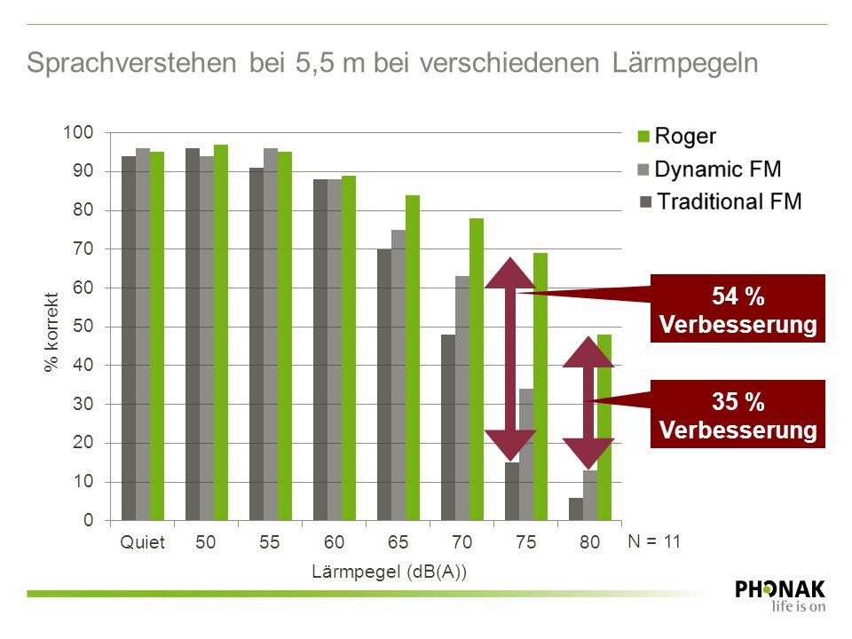 35 % Verbesserung Sprachverstehen bei 5,5 m bei verschiedenen Lärmpegeln % korrekt Lärmpegel (dB(A)) N = 11 54 % Verbesserung