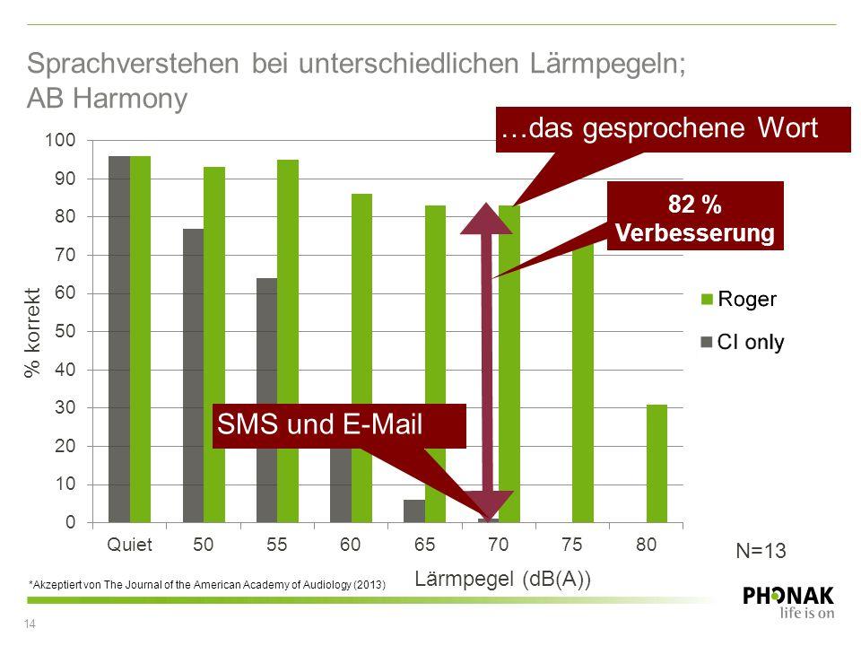 % korrekt Lärmpegel (dB(A)) …das gesprochene Wort Sprachverstehen bei unterschiedlichen Lärmpegeln; AB Harmony 14 82 % Verbesserung *Akzeptiert von Th