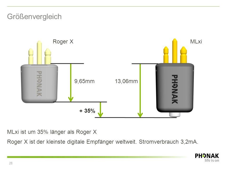 MLxi ist um 35% länger als Roger X Roger X ist der kleinste digitale Empfänger weltweit. Stromverbrauch 3,2mA. Größenvergleich 9,65mm13,06mm + 35% Rog