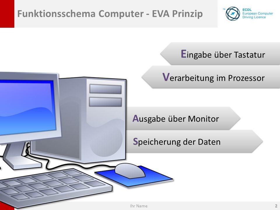 S peicherung der Daten A usgabe über Monitor Funktionsschema Computer - EVA Prinzip E ingabe über Tastatur V erarbeitung im Prozessor Ihr Name2