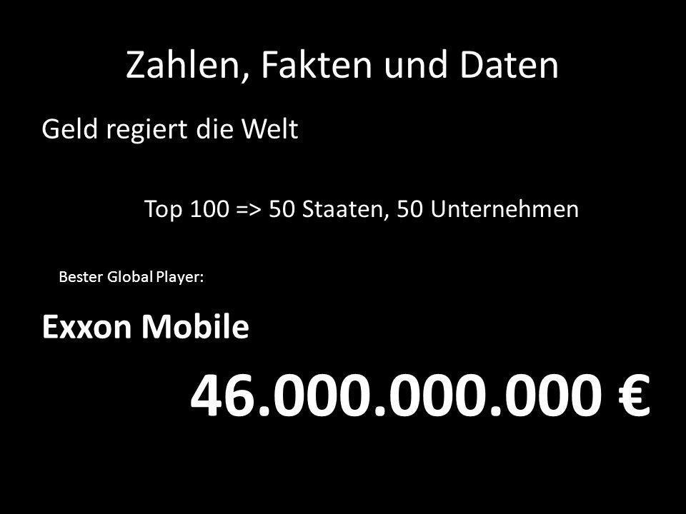 Zahlen, Fakten und Daten Geld regiert die Welt Top 100 => 50 Staaten, 50 Unternehmen Bester Global Player: Exxon Mobile 46.000.000.000