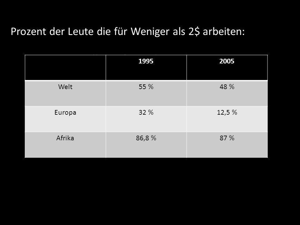 4% Löhne Billiger für jeden 19952005 Welt55 %48 % Europa32 %12,5 % Afrika86,8 %87 % Prozent der Leute die für Weniger als 2$ arbeiten: