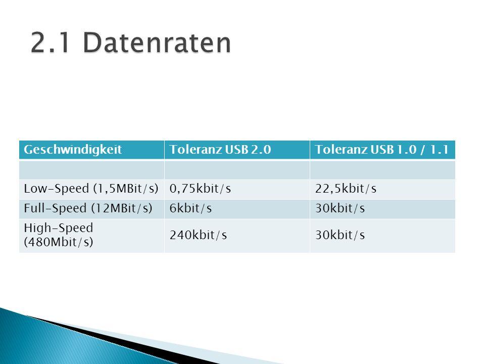 GeschwindigkeitToleranz USB 2.0Toleranz USB 1.0 / 1.1 Low-Speed (1,5MBit/s)0,75kbit/s22,5kbit/s Full-Speed (12MBit/s)6kbit/s30kbit/s High-Speed (480Mb