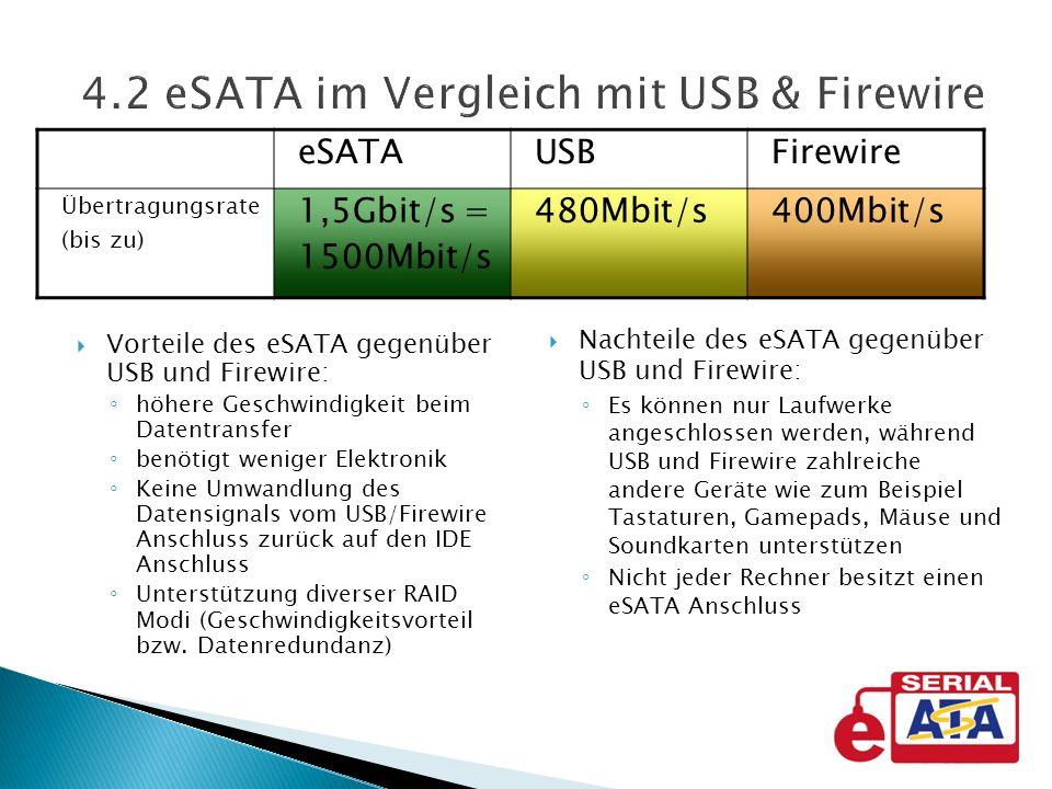 Vorteile des eSATA gegenüber USB und Firewire: höhere Geschwindigkeit beim Datentransfer benötigt weniger Elektronik Keine Umwandlung des Datensignals